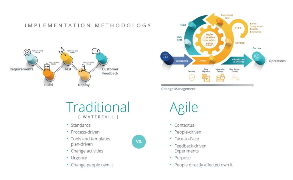 A look at Traditional vs Agile implementation methodology